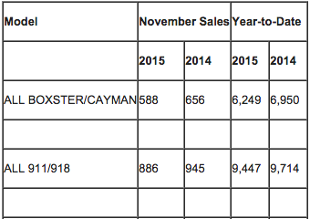 Porsche Cars North America Sales By Model: November 2015
