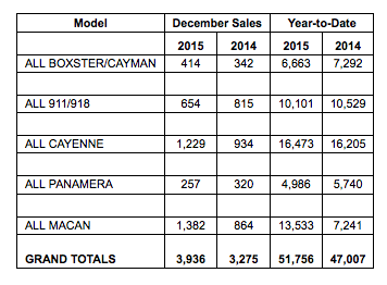 Porsche Cars North America Sales By Model: December 2015