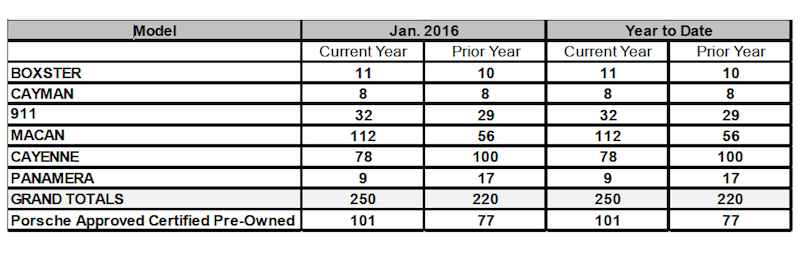 Chart showing January 2016 sales by model for Porsche Cars Canada