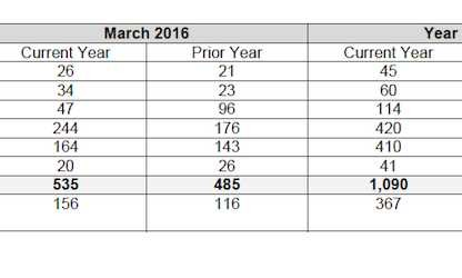 Porsche Cars Canada Sales By Model: March 2016