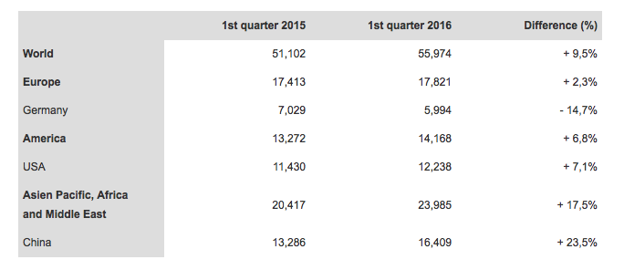 porsche sales by region 1st quarter 2016-1