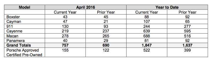 Porsche Cars Canada Sales by model march 2016