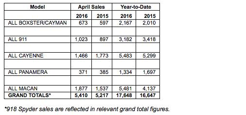 Porsche cars north america april 2016 sales by model