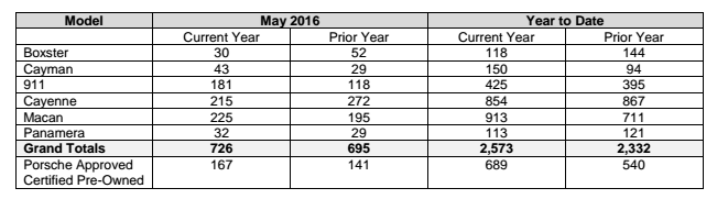 sales chart showing Porsche cars canada sales by model for May 2016