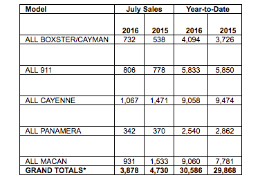 sales chart by model for Porsche July 2016