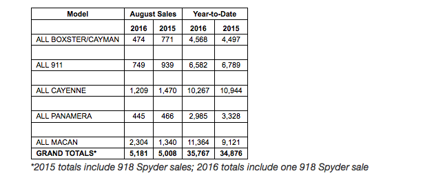 sales chart showing Porsche Cars North America's sales by model for August 2016