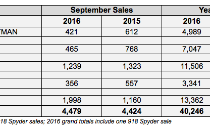 Porsche Cars North America Sales by Model: September 2016