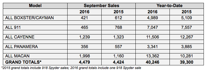 porsche US sales by model for September 2017