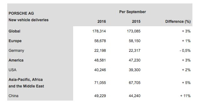 porsches-2016-3rd-quarter-global-sales-by-country