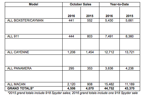 october-2016-sales-by-model-porsche