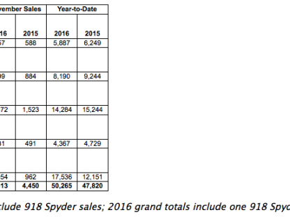 sales chart showing Porsche's sales by model for November 2016