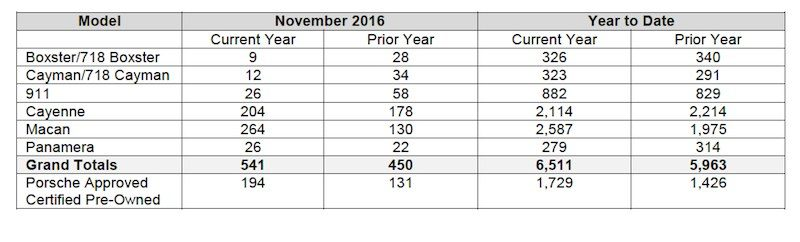 chart showing Porsche Cars Canada sales by model for November 2016