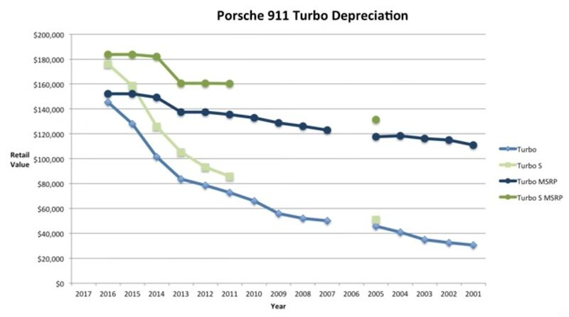 The Dark Green Lines Shows Turbo S Msrp While Light Corresponding Depreciation Similarly Blue Line For