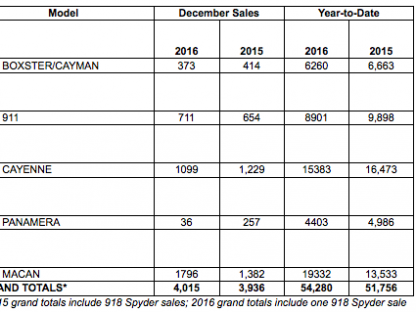 Porsche Cars North America Sales by Model: December 2016 and Year-to-Date