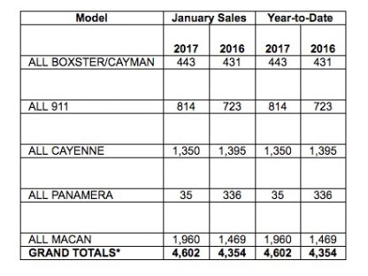 Porsche Cars North America Sales by Model: January 2017