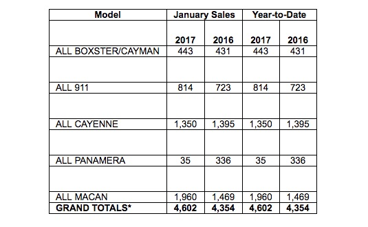 Sales chart showing delivery by model for Porsche Cars North America in January of 2017