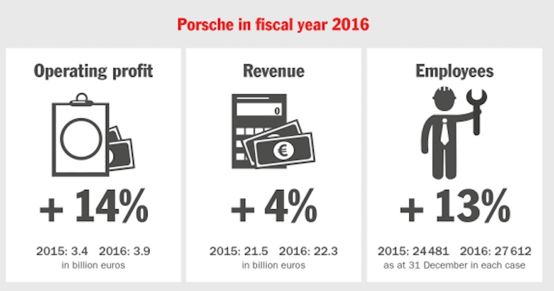 chart showing highlights of Porsche AG's 2016 fiscal year