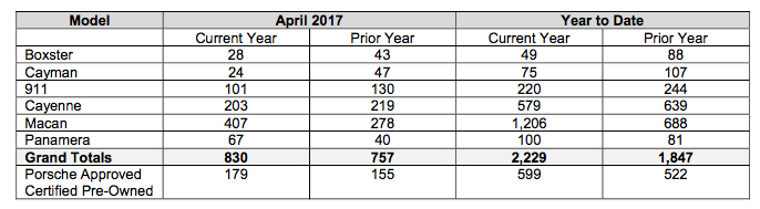 chart showing sales by model for Porsche Cars Canada in April 2017