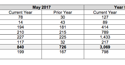 Chart showing Porsche Cars Canada sales by model for May 2017