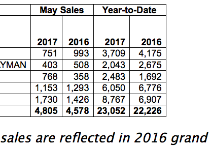 Chart showing sales by model in May of 2017 for Porsche Cars North America