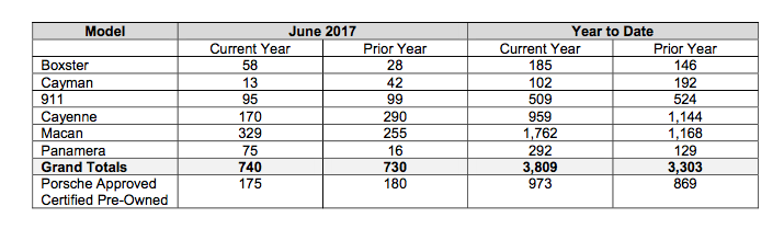 Sales chart showing Porsche Cars Canada June 2017 sales as compared to the same period last year.