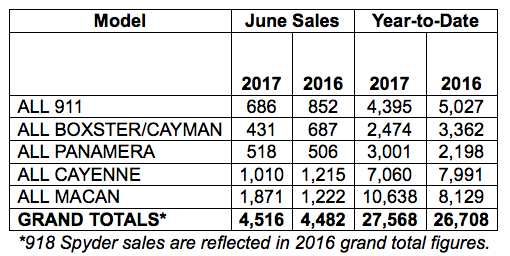 sales chart showing Porsche Cars North America Sales by model for June 2017