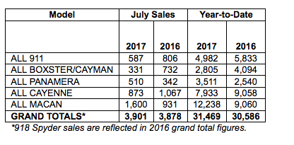 Chart showing porsche cars north america sales by model for July 2017