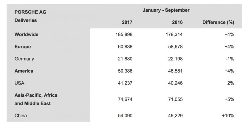 chart showing porsche's worldwide sales by country for the 3rd quarter of 2017
