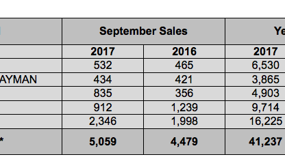sales chart showing porsche cars north america sales by model for September 2017