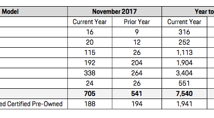 Sales Chart showing Porsche Cars Canada November 2017 sales figures by model