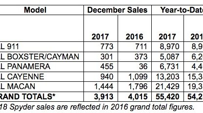 Porsche Cars North America Sales by Model: December 2017 and YTD