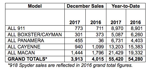 Chart showing Porsche's December 2017 sales by model