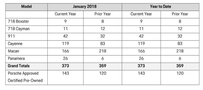 chart showing sales by model for Porsche cars canada January 2018