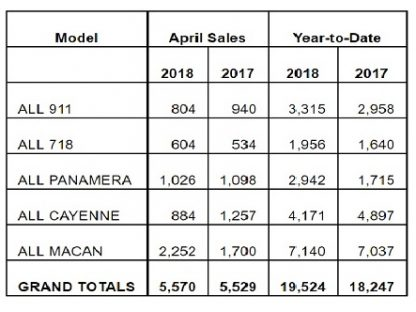 Porsche Cars North America Sales by Model: April 2018