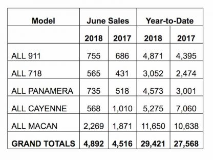 Porsche Cars North America Sales by Model: June 2018