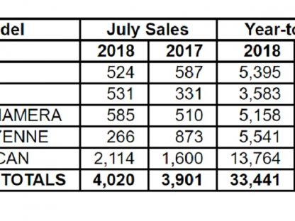 Porsche Cars North America Sales By Model: July 2018