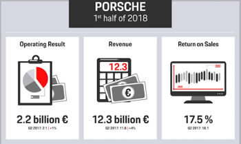 Porsche's First Half of 2018: By The Numbers
