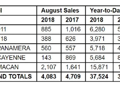 Porsche Cars North America Sales By Model: August 2018