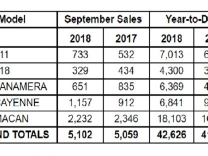 Porsche Cars North America Sales By Model: September 2018