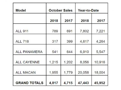 Porsche Cars North America Sales By Model: October 2018